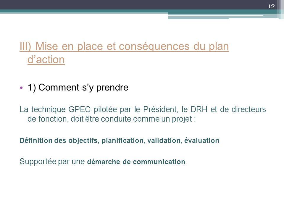 III) Mise en place et conséquences du plan d'action