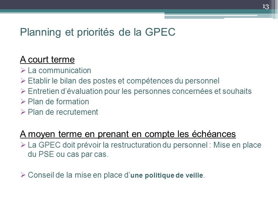 Planning et priorités de la GPEC