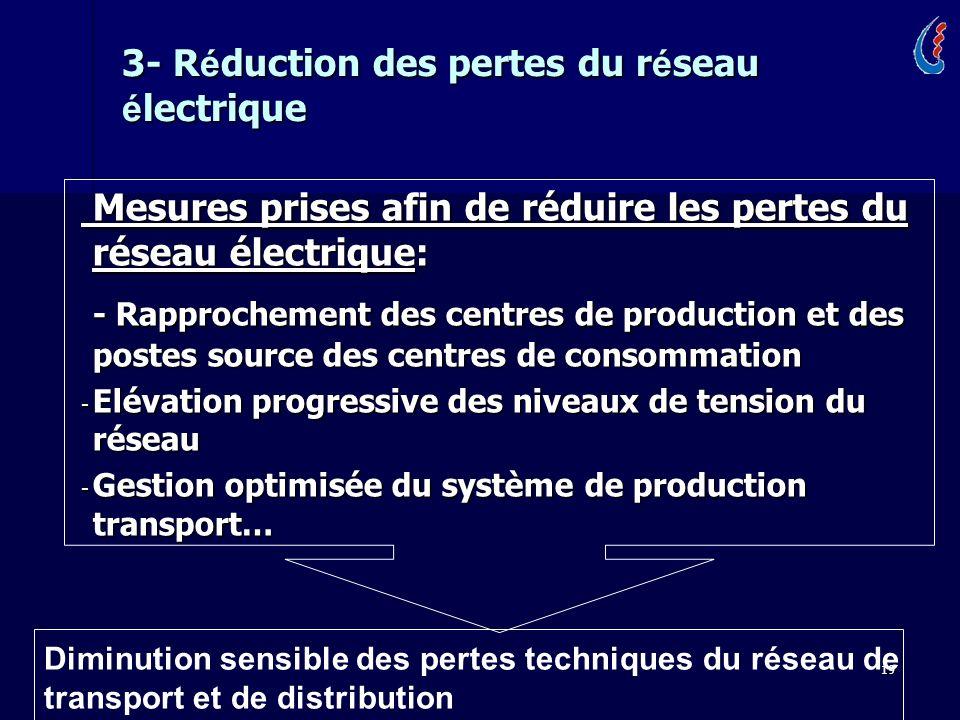 3- Réduction des pertes du réseau électrique