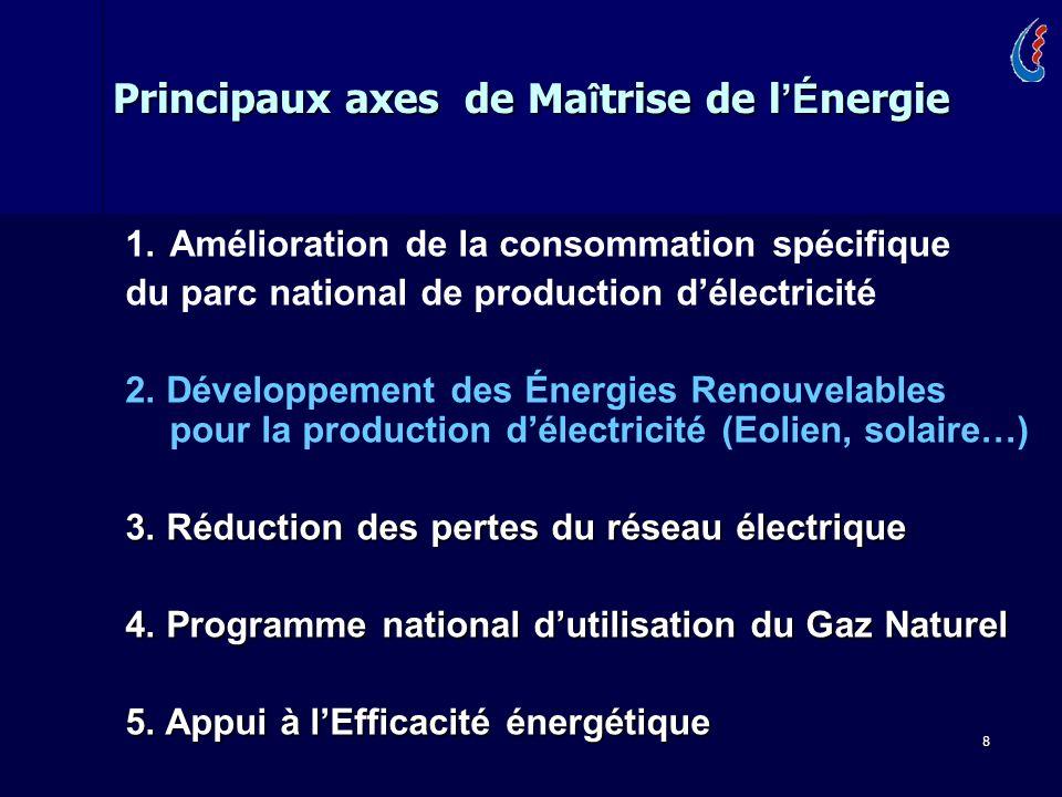 Principaux axes de Maîtrise de l'Énergie