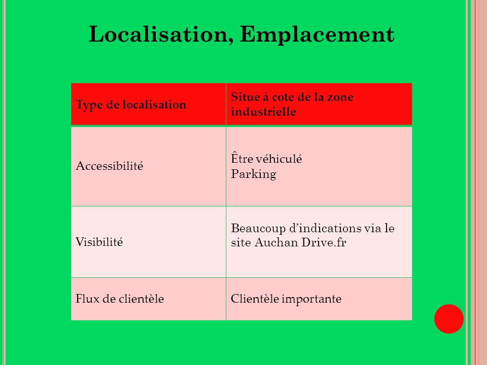 Localisation, Emplacement