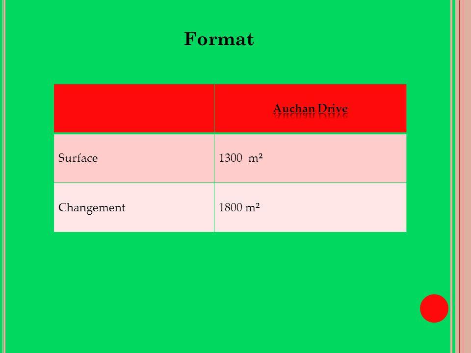 Format Auchan Drive Surface 1300 m² Changement 1800 m² Entrepot
