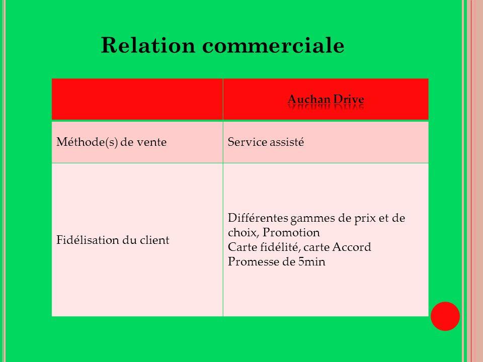 Relation commerciale Auchan Drive Méthode(s) de vente Service assisté
