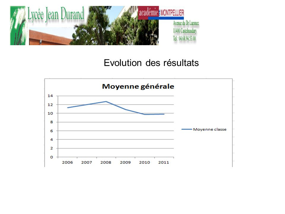 Evolution des résultats