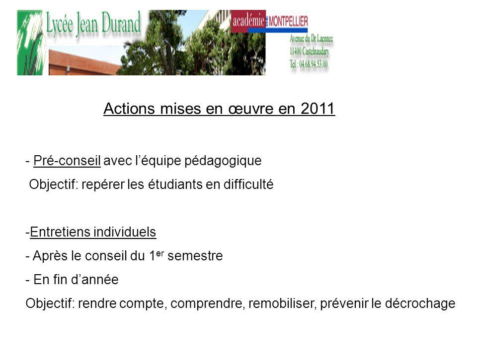 Actions mises en œuvre en 2011