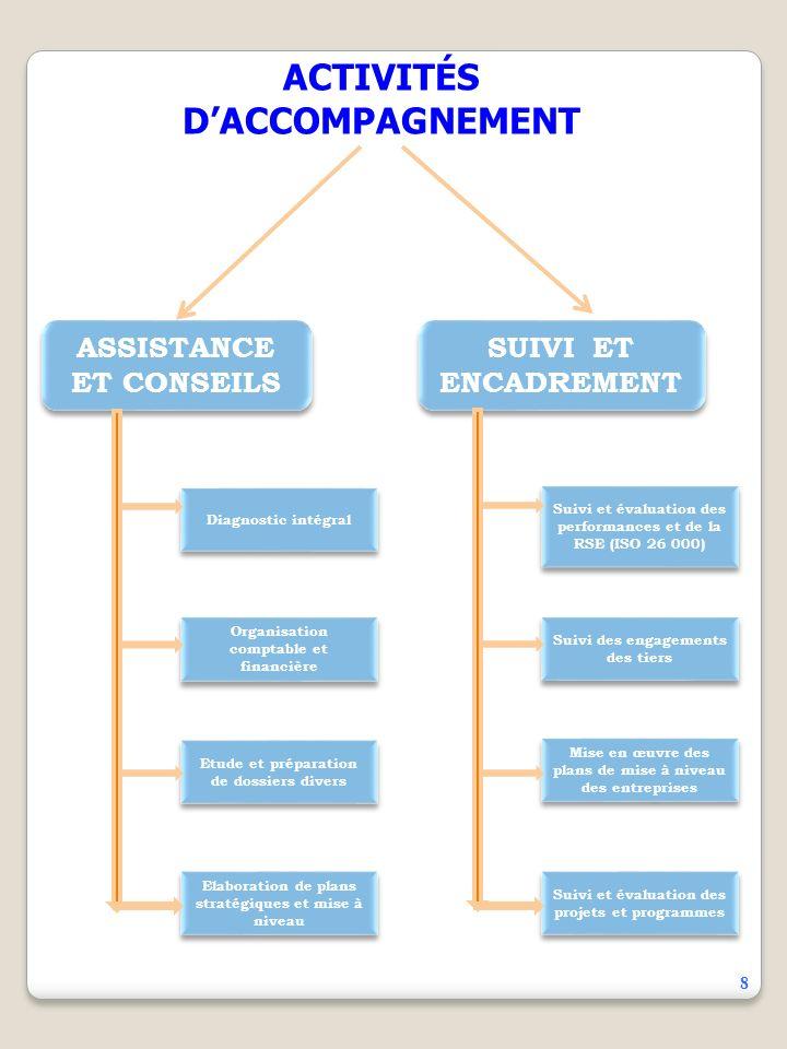 ACTIVITÉS D'ACCOMPAGNEMENT