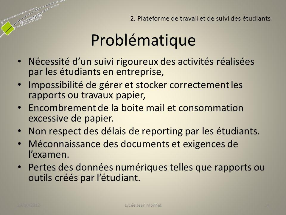 29/10/2012 2. Plateforme de travail et de suivi des étudiants. Problématique.