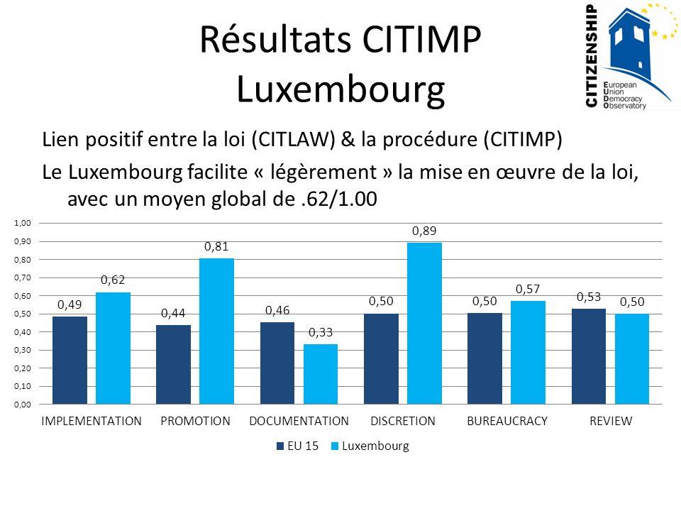 Résultats CITIMP Luxembourg