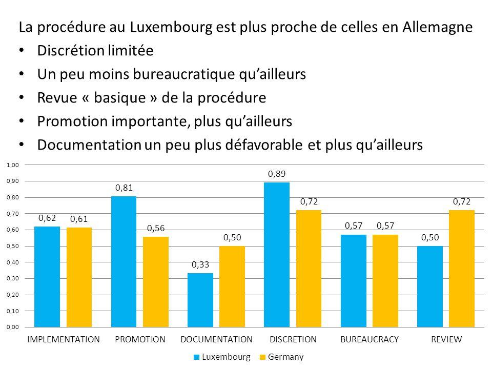 La procédure au Luxembourg est plus proche de celles en Allemagne