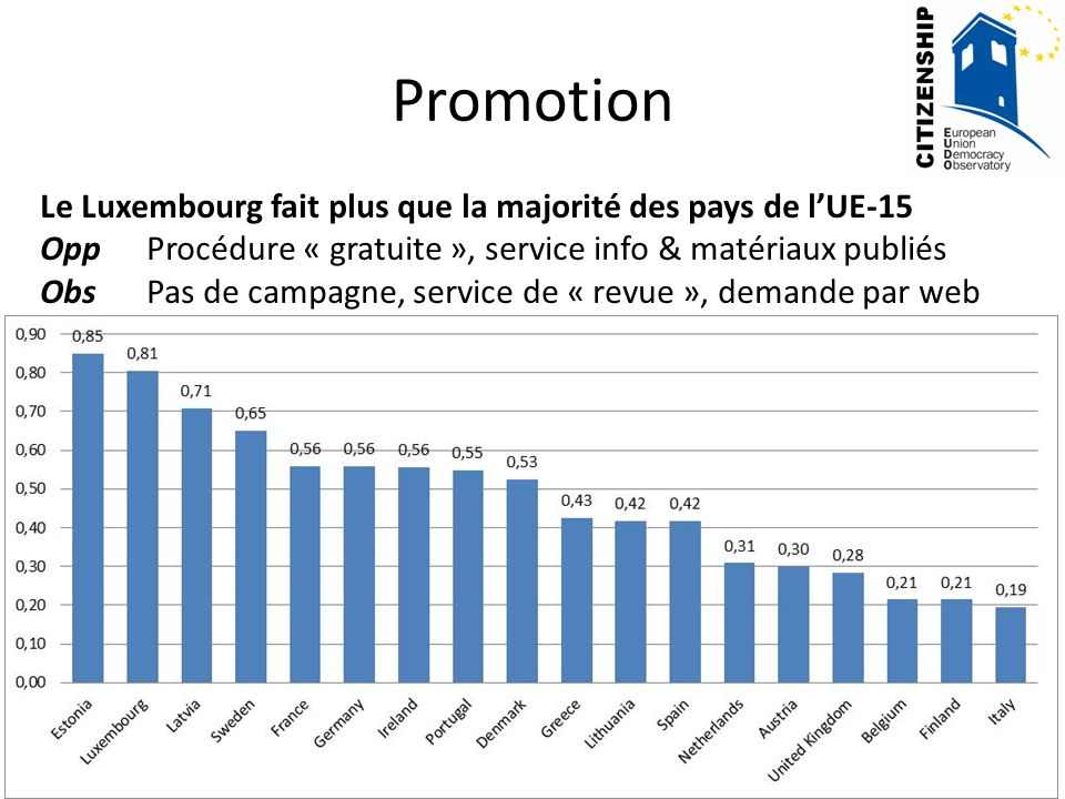 Promotion Le Luxembourg fait plus que la majorité des pays de l'UE-15