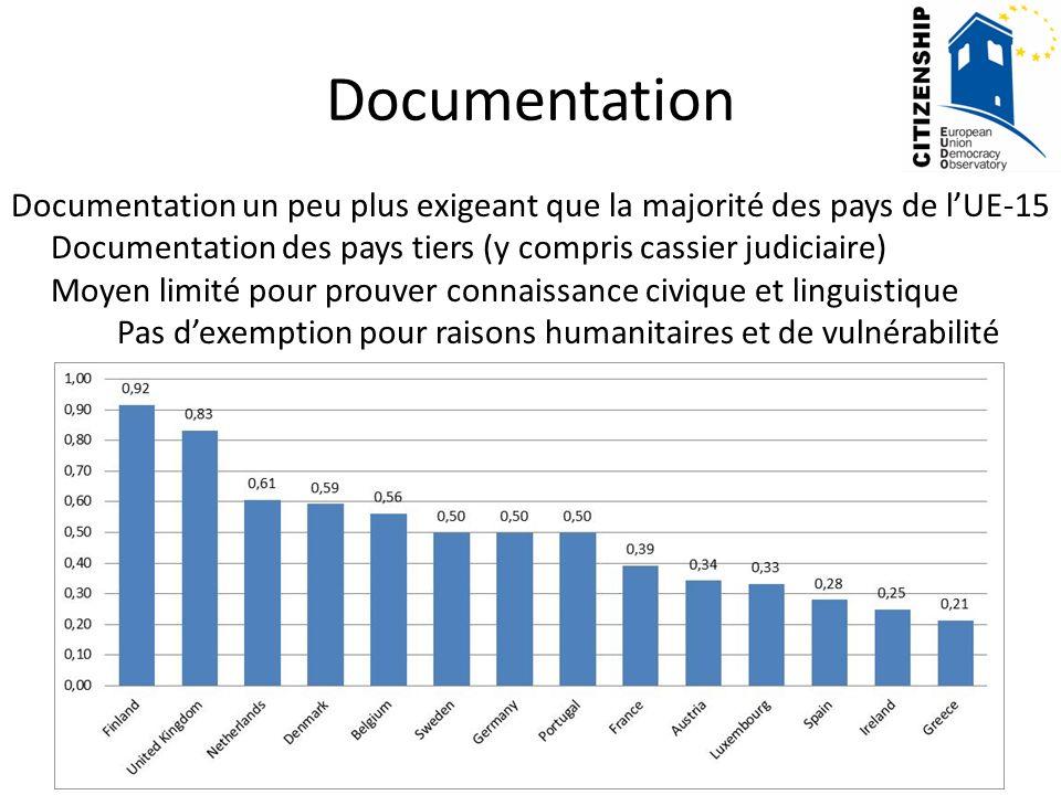 Documentation Documentation un peu plus exigeant que la majorité des pays de l'UE-15. Documentation des pays tiers (y compris cassier judiciaire)