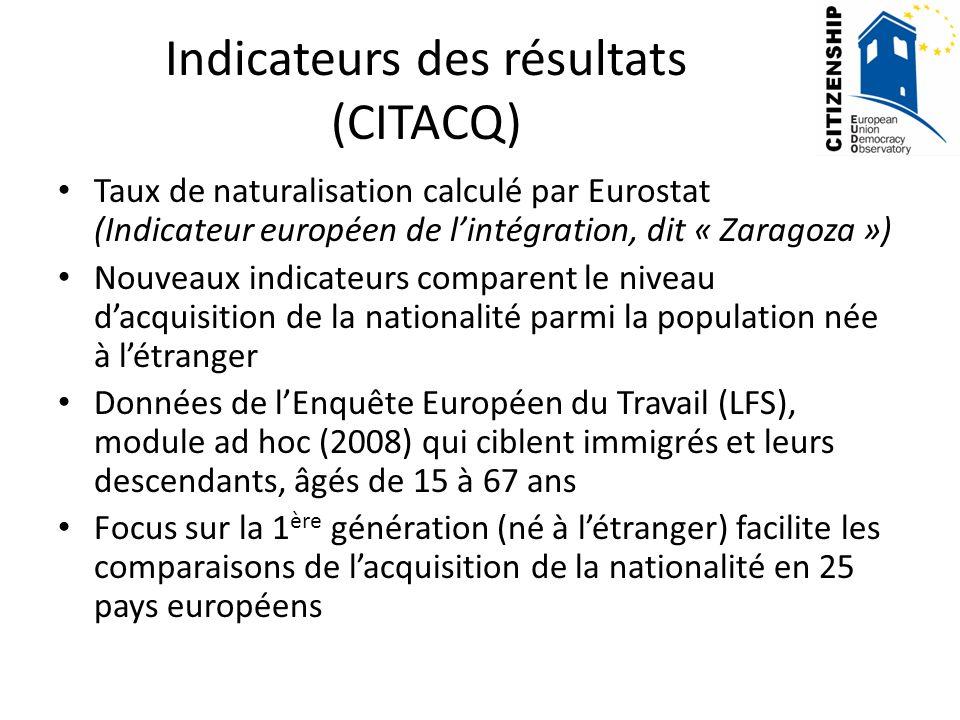 Indicateurs des résultats (CITACQ)