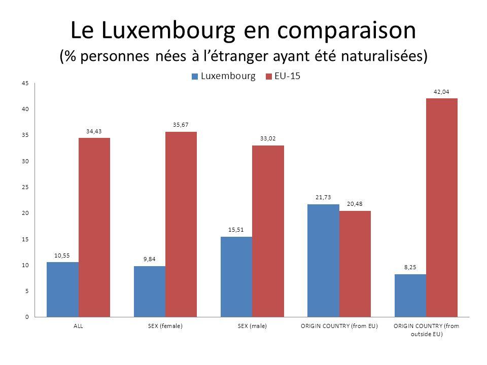 Le Luxembourg en comparaison (% personnes nées à l'étranger ayant été naturalisées)