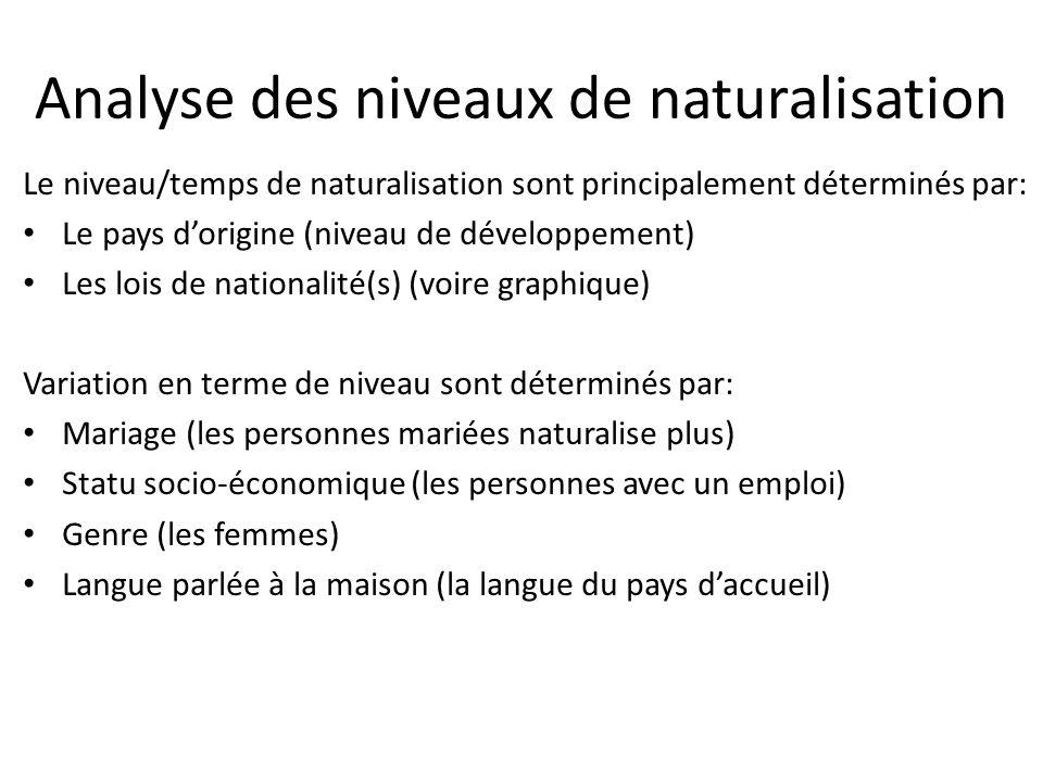 Analyse des niveaux de naturalisation