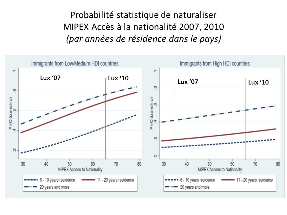 Probabilité statistique de naturaliser MIPEX Accès à la nationalité 2007, 2010 (par années de résidence dans le pays)