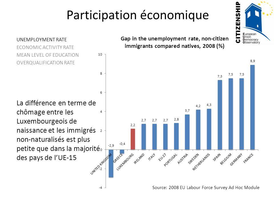 Participation économique