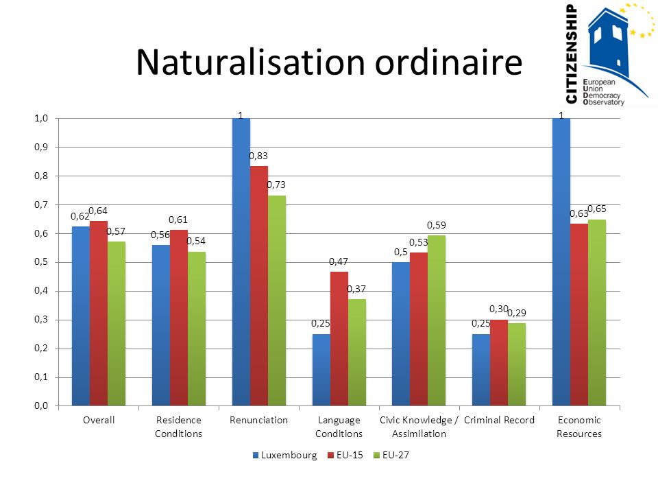Naturalisation ordinaire