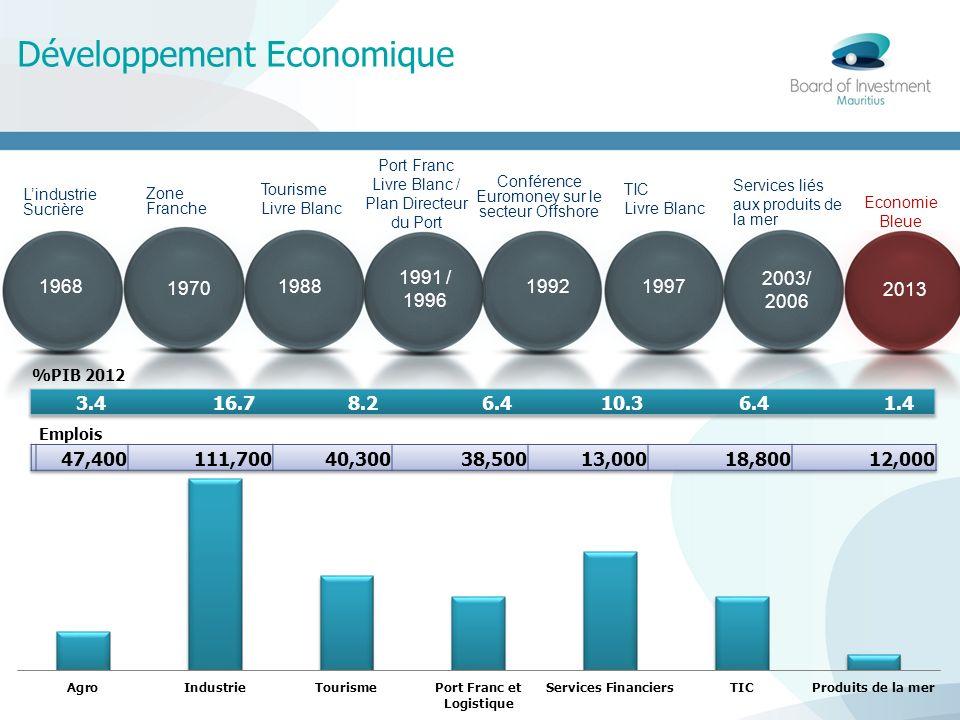 Conférence Euromoney sur le secteur Offshore