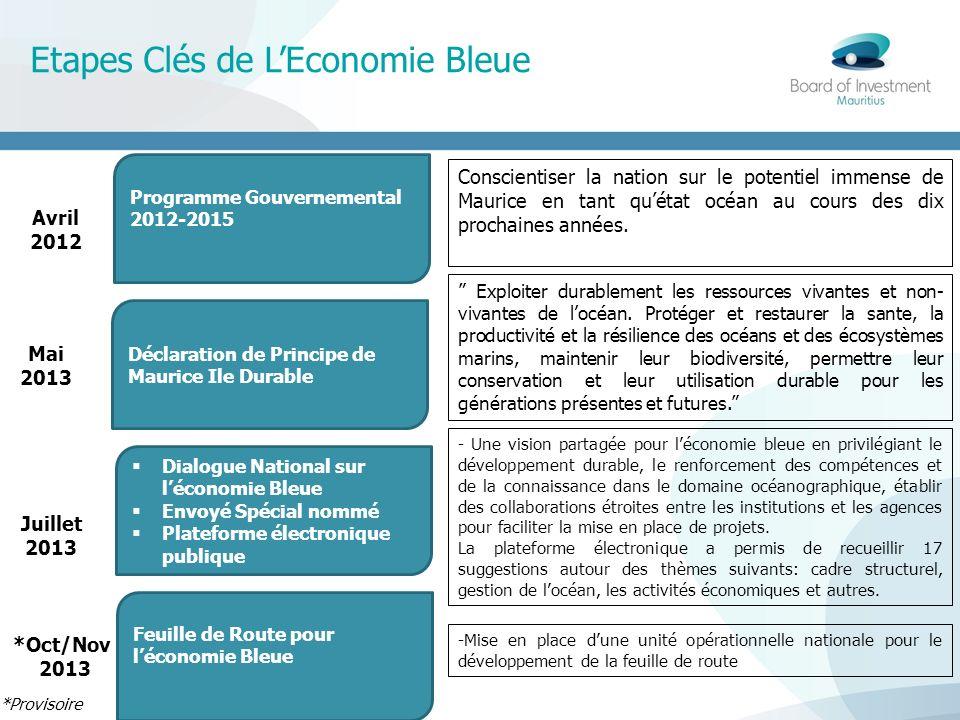 Etapes Clés de L'Economie Bleue