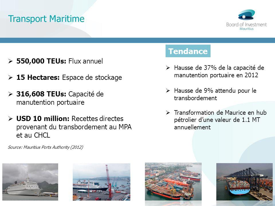 Transport Maritime Tendance Trend 550,000 TEUs: Flux annuel