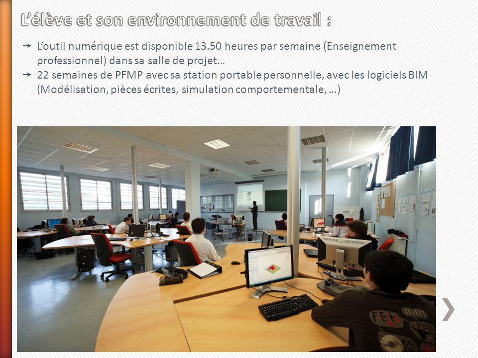 L'élève et son environnement de travail :