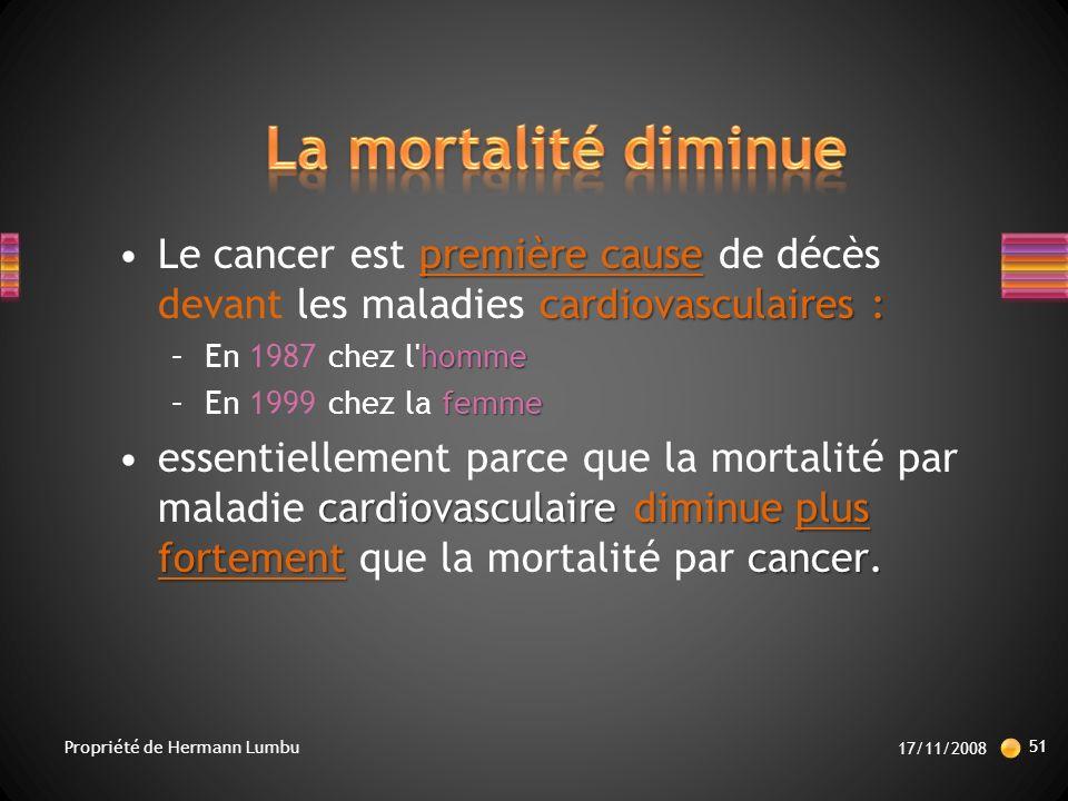 La mortalité diminue Le cancer est première cause de décès devant les maladies cardiovasculaires : En 1987 chez l homme.