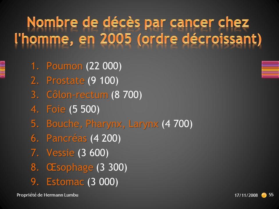 Nombre de décès par cancer chez l homme, en 2005 (ordre décroissant)