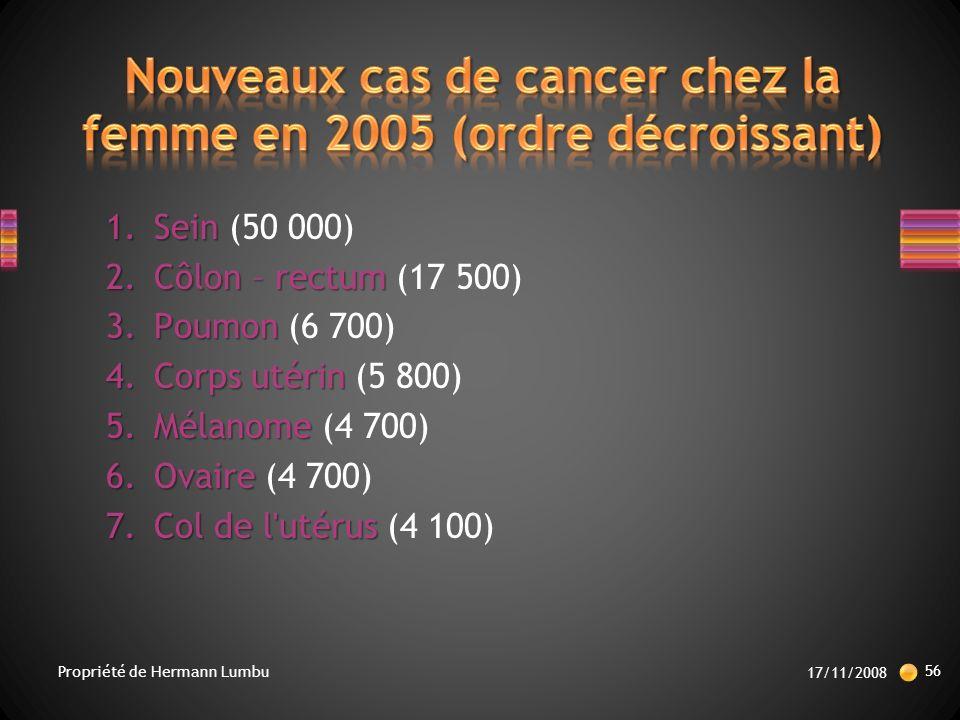 Nouveaux cas de cancer chez la femme en 2005 (ordre décroissant)