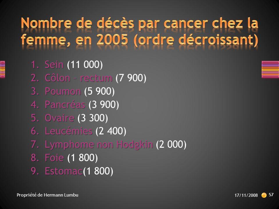 Nombre de décès par cancer chez la femme, en 2005 (ordre décroissant)