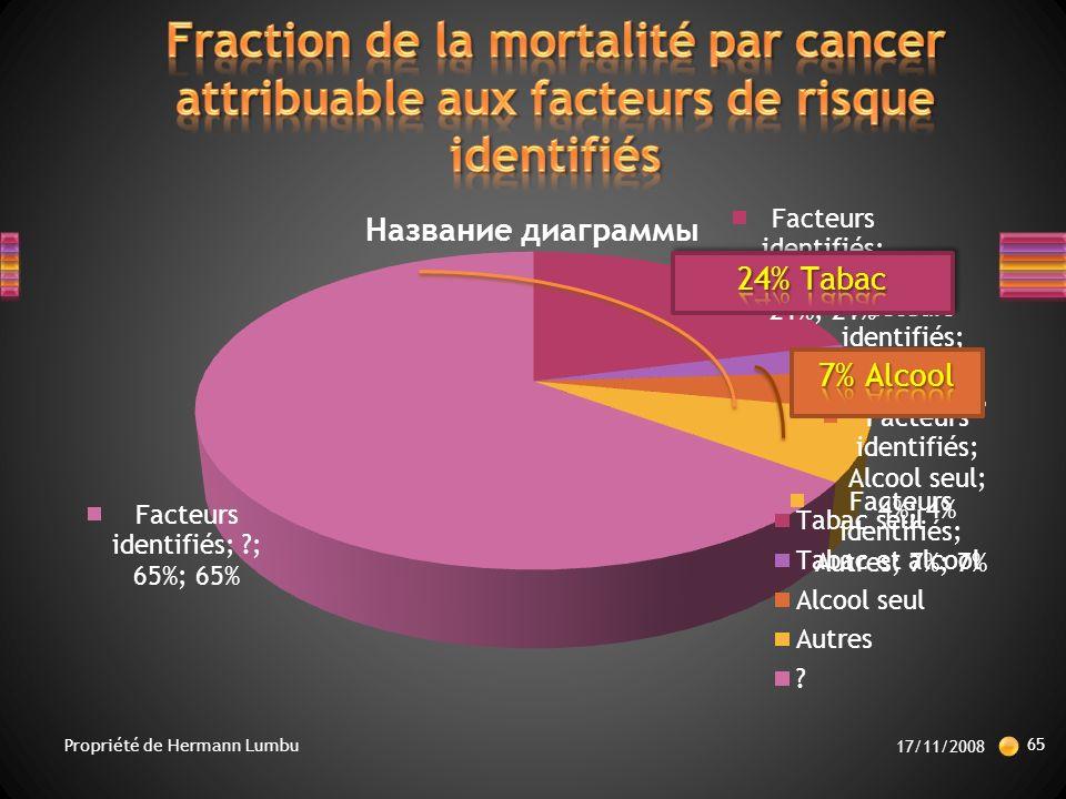 Fraction de la mortalité par cancer attribuable aux facteurs de risque identifiés