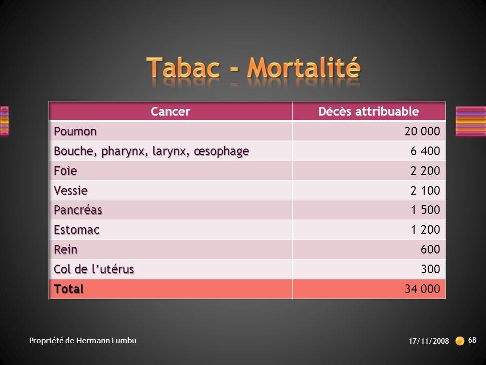 Tabac - Mortalité Cancer Décès attribuable Poumon 20 000