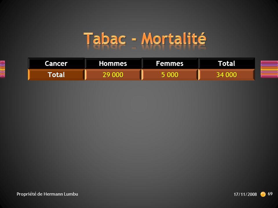Tabac - Mortalité Cancer Hommes Femmes Total 29 000 5 000 34 000