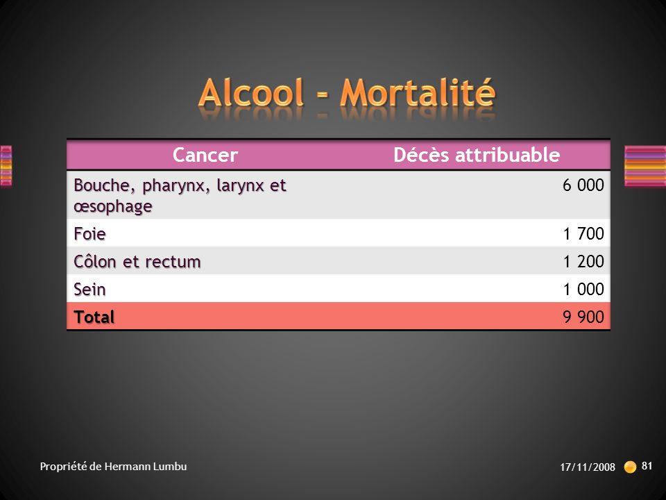 Alcool - Mortalité Cancer Décès attribuable