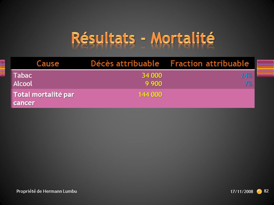 Résultats - Mortalité Cause Décès attribuable Fraction attribuable