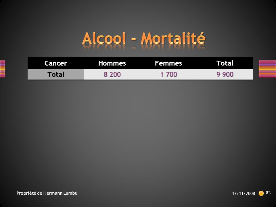 Alcool - Mortalité Cancer Hommes Femmes Total 8 200 1 700 9 900