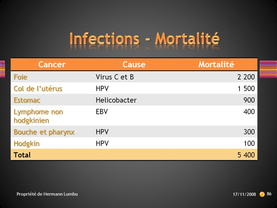 Infections - Mortalité