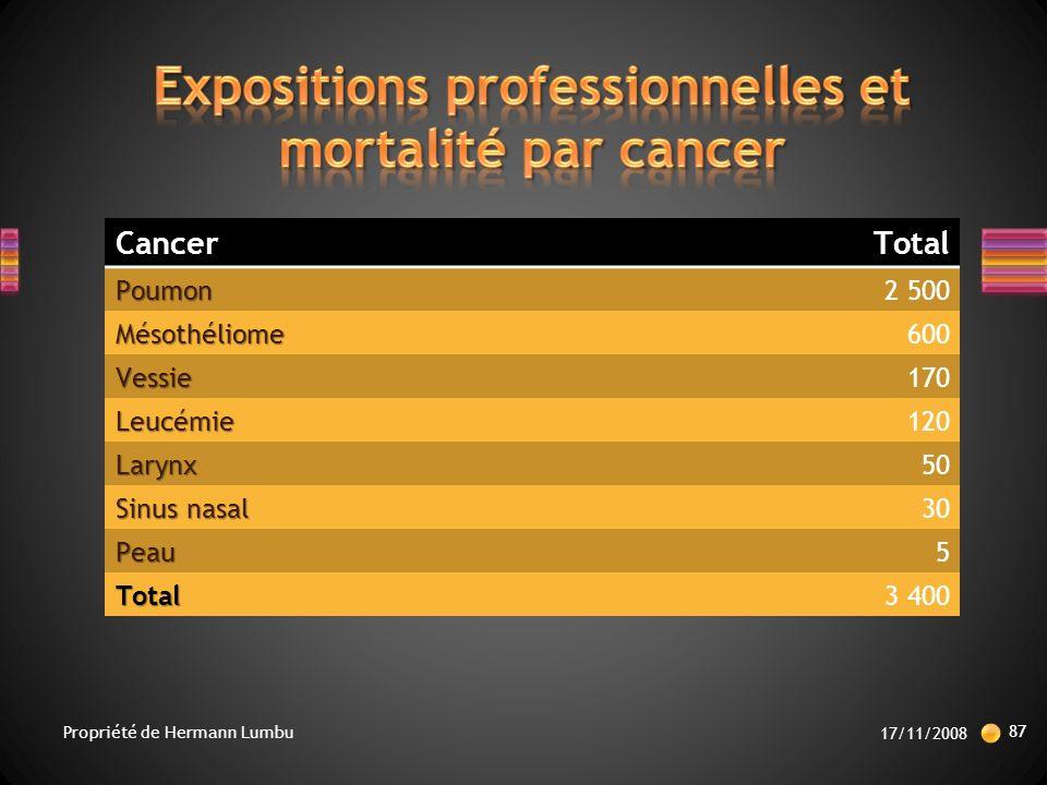 Expositions professionnelles et mortalité par cancer