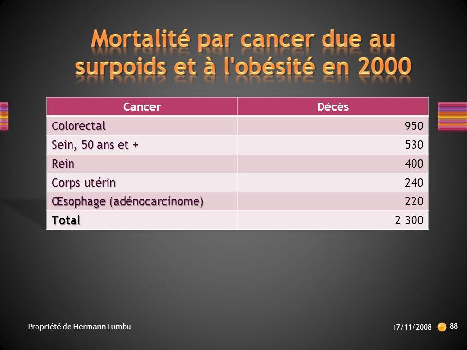 Mortalité par cancer due au surpoids et à l obésité en 2000
