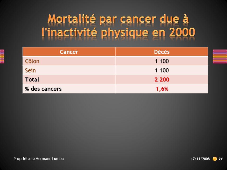 Mortalité par cancer due à l inactivité physique en 2000