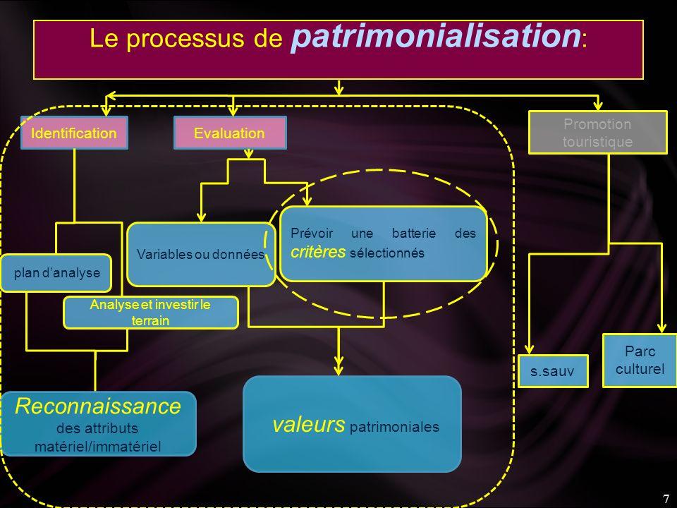 Le processus de patrimonialisation: