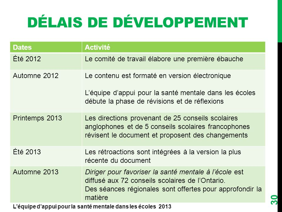 Délais de Développement
