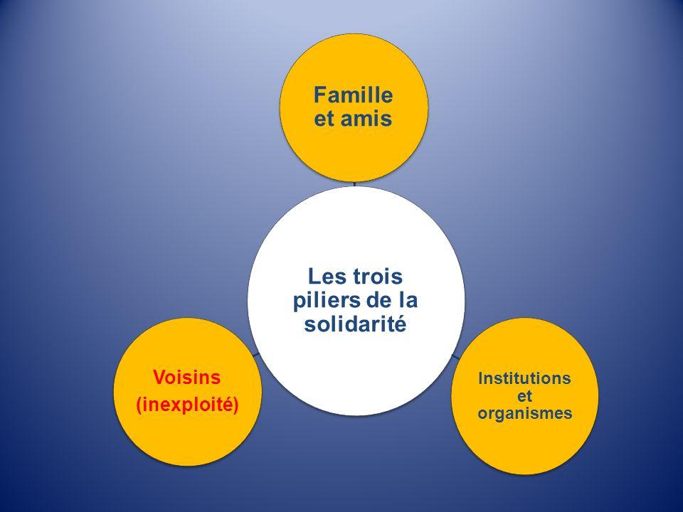 Les trois piliers de la solidarité Institutions et organismes