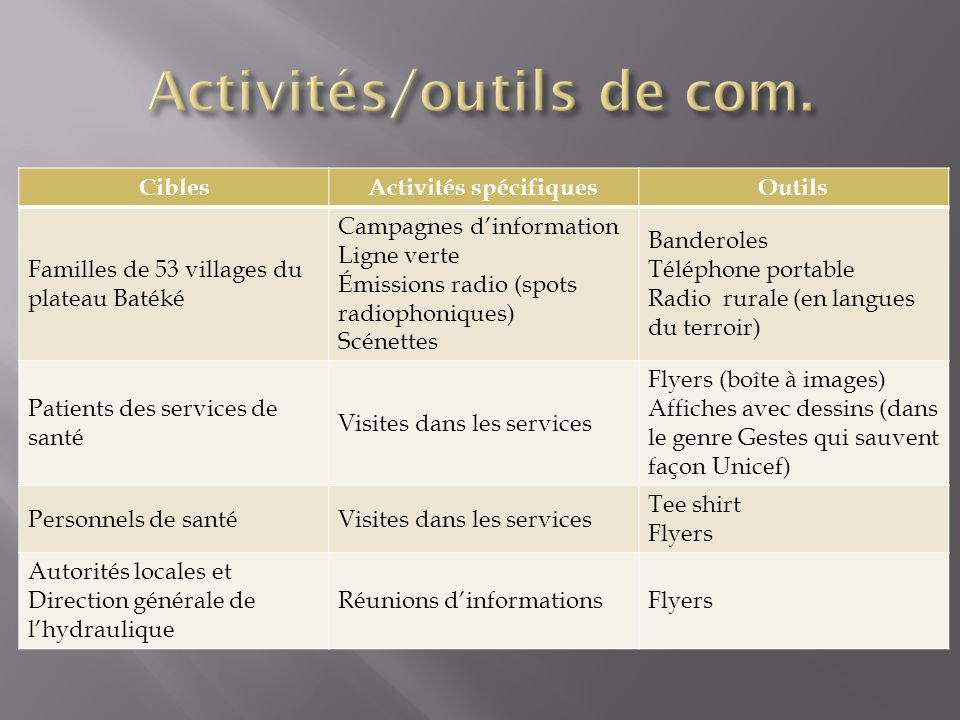Activités/outils de com.