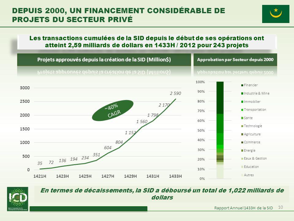Depuis 2000, un financement considérable de projets du secteur privé