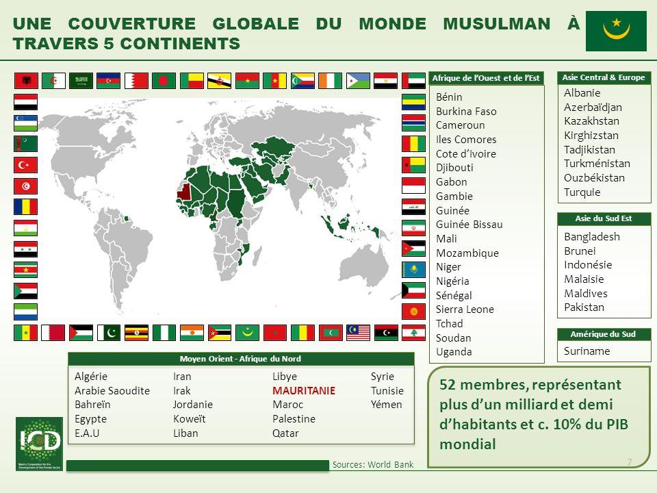 Une couverture globale du monde musulman à travers 5 continents