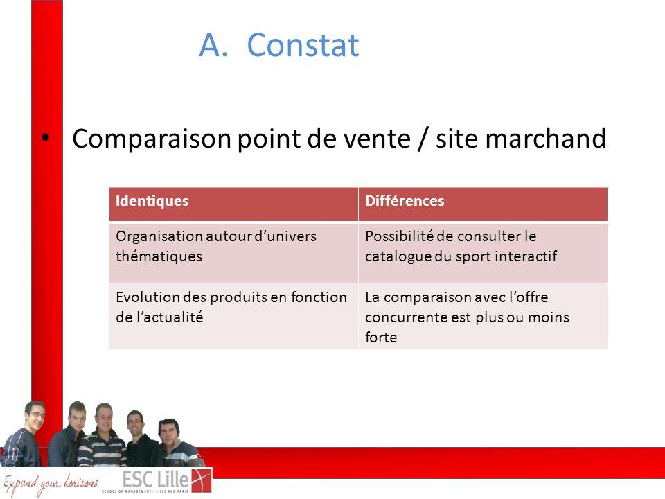 A. Constat Comparaison point de vente / site marchand Identiques