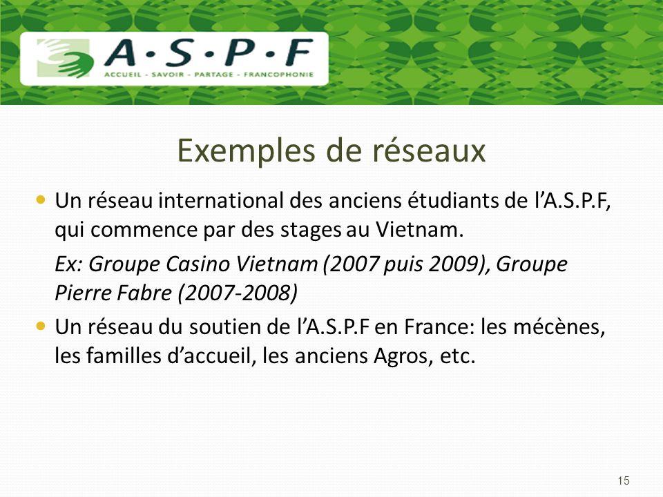 Exemples de réseaux Un réseau international des anciens étudiants de l'A.S.P.F, qui commence par des stages au Vietnam.