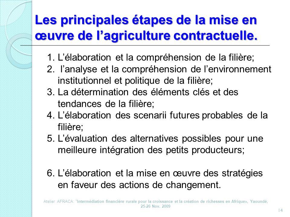 Les principales étapes de la mise en œuvre de l'agriculture contractuelle.
