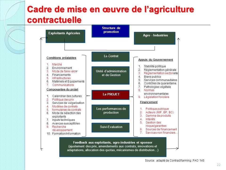 Cadre de mise en œuvre de l'agriculture contractuelle