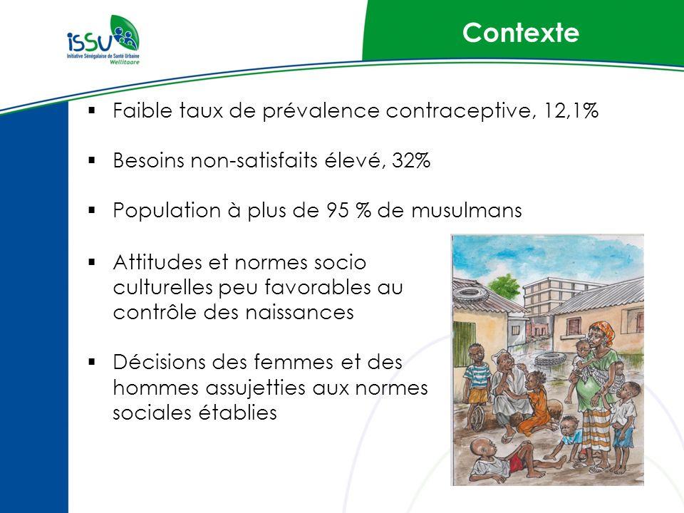 Contexte Faible taux de prévalence contraceptive, 12,1%